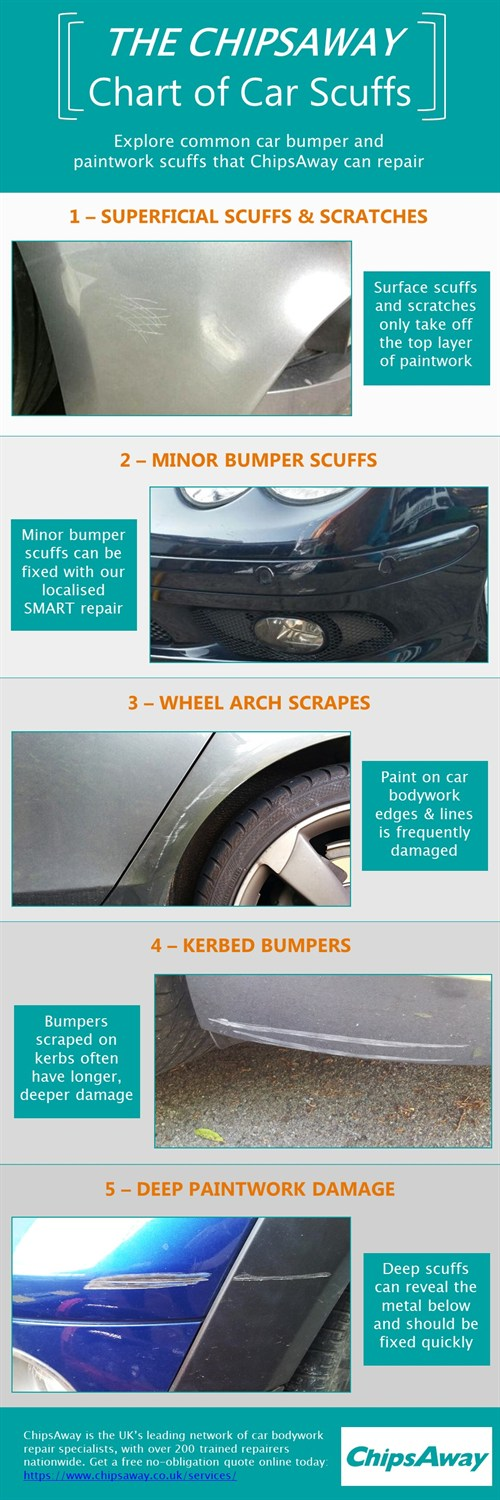 ChipsAway chart of car scuffs and scratches
